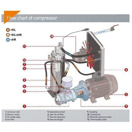 COMPRAG SCHROEFCOMPRESSOREN D37-Serie tot 6,2 m³/min.