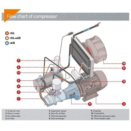 COMPRAG SCHROEFCOMPRESSOREN D11-Serie tot 1,5 m³/min.