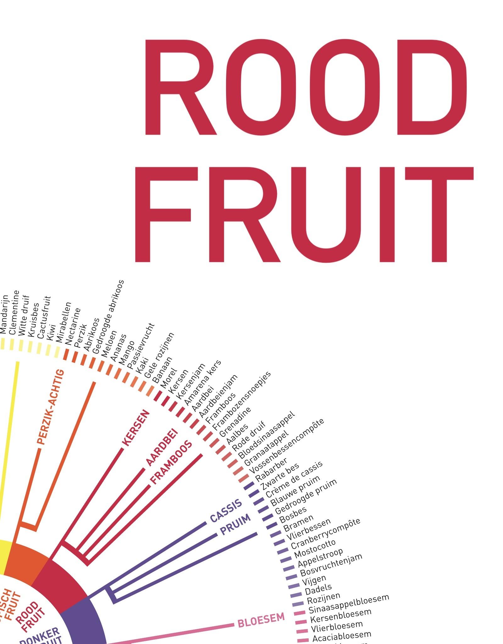 Promotie Pandora's Onlineproefbox ROOD FRUIT