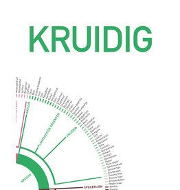 Promotie Pandora's Onlineproefbox KRUIDIG