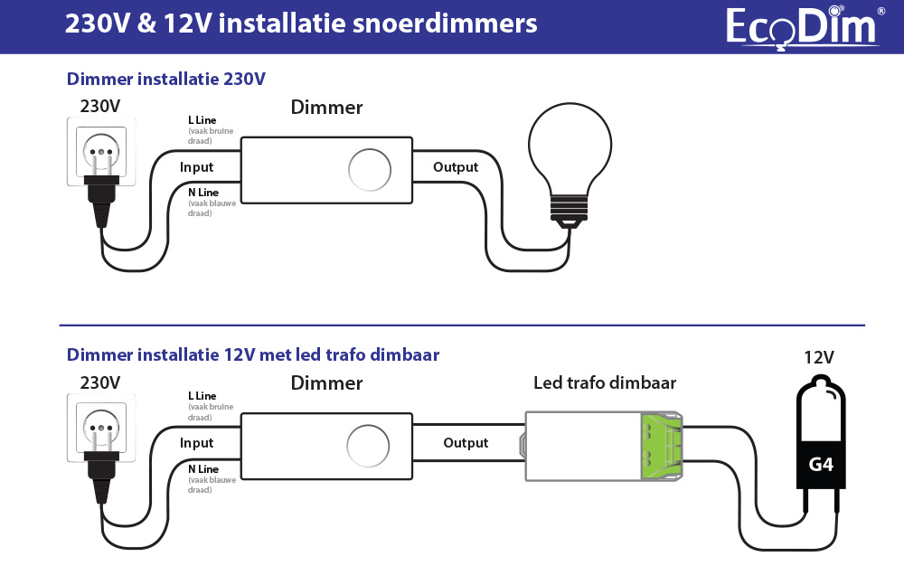 ECO-DIM.08 (W) led snoerdimmer 0-50W wit