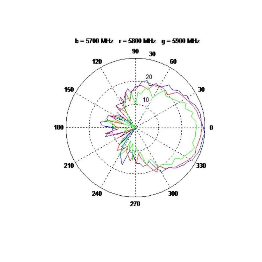 Skyimage Pulsar Antenna 5.8Ghz