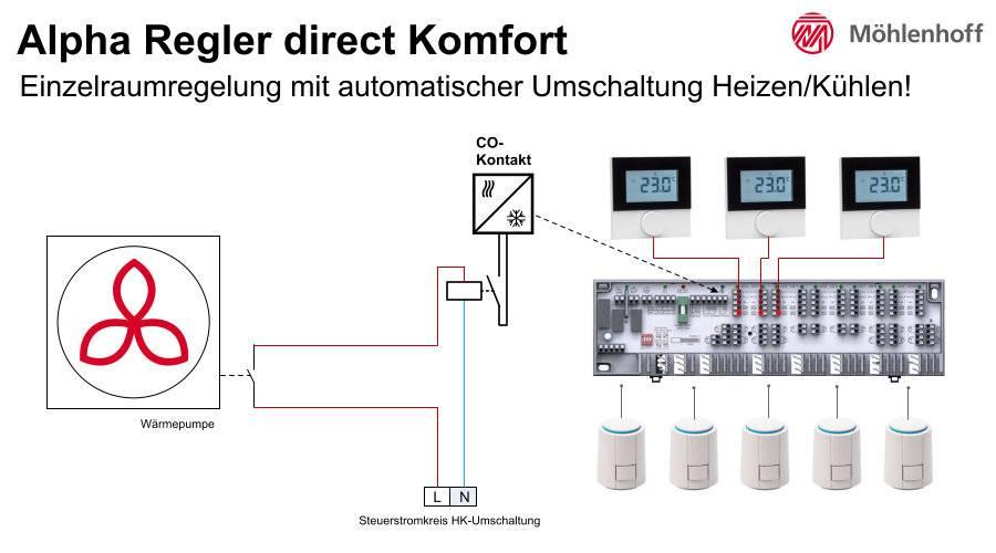 Einzelraumregelung mit automatischer Umschaltung Heizen/Kühlen