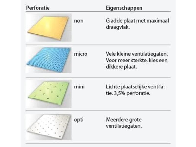 Ortho Non-sticky thermoplast