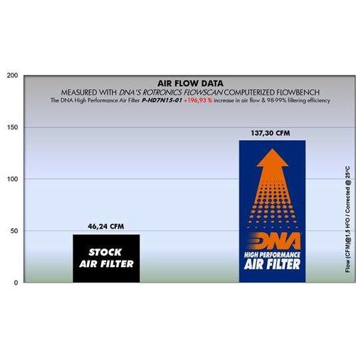 DNA Premium Airfilter for  H-D XL 883 04-12 R-HD12N07-01