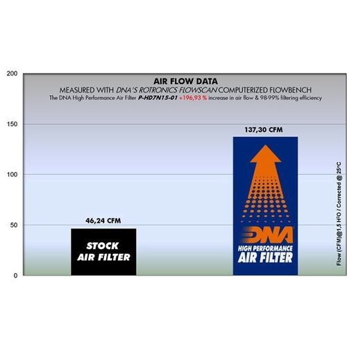 DNA Premium Air Filter for H-D VSRC Models 02-07 R-HD11S06-01