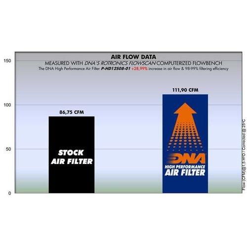 DNA Premium Air Filter for H-D XR 1200 08-12  P-HD12S08-01