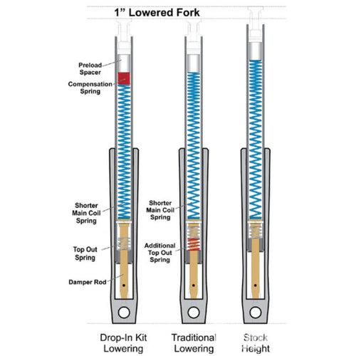 Progressive Suspension 430 Serie Stossdämpfer für 73-86 FL/FLH; 73-86 FX; 80-86 FXWG (Variante wählen)