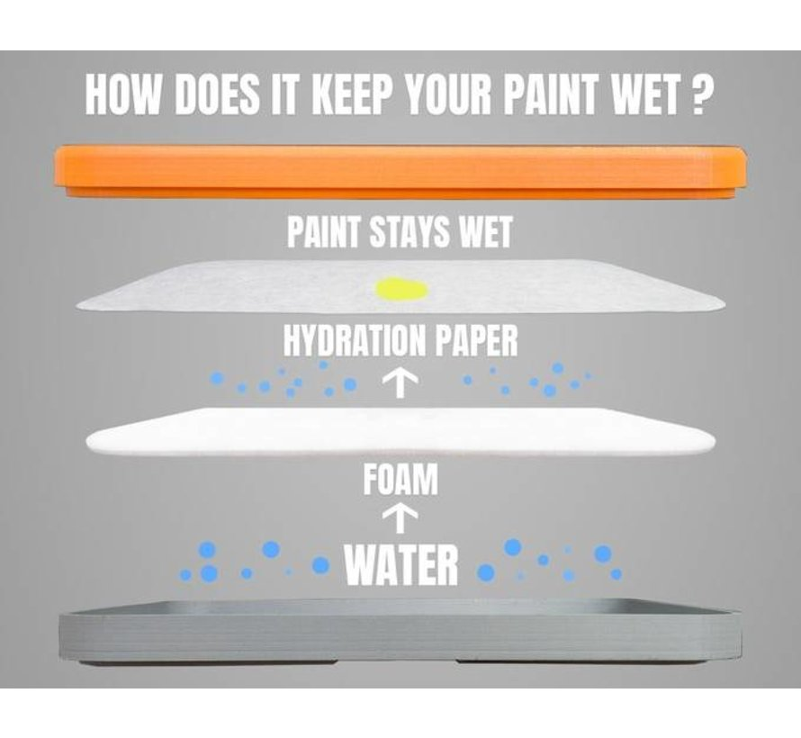 Painter Everlasting Wet-Palette Hydration Paper - 50x  - 15cm x 20cm
