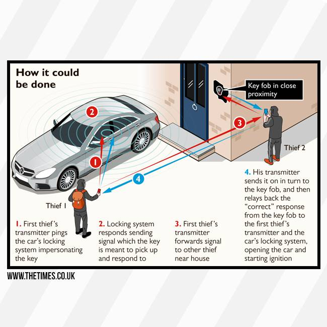 TBU car SignalBlocker - Anti-Diefstal Auto - Keyless entry beschermhoes - RFID signaal blokkeren - Autosleutel Etui - straling autosleutel beschermen - inbraak voorkomen