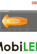 SX300-CB Light bar 29 Watt 350 mm combo E-keur