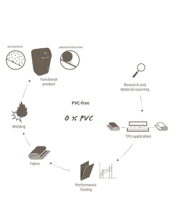 Kisslegg: Kleine en waterdichte  rugzak, 100% duurzaam met 5 jaar garantie!