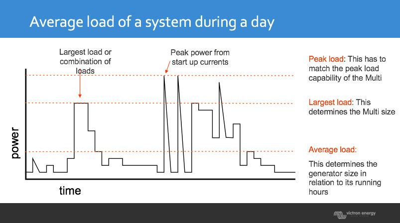 Overzicht energieverbruik verdeeld over de dag