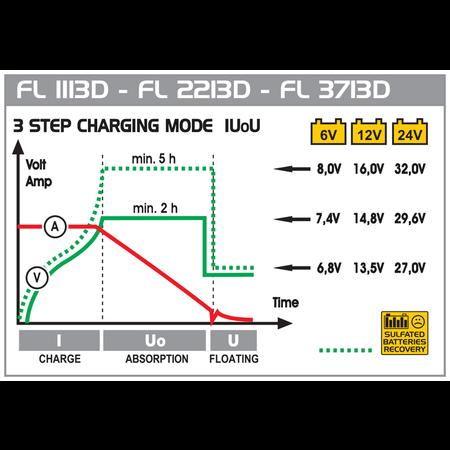 Deca FL 1113D Acculader 6/12/24V - 11A