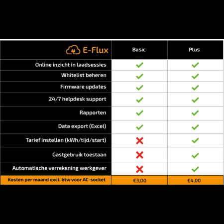 Alfen  Eve Single Pro-line - 3 x 32A (22kW) - Socket - RFID - E-Flux - Load Balancing