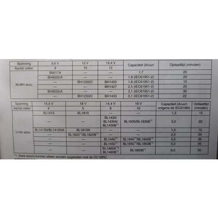 Makita Gereedschap Acculader Makita DC18RC 7.2-18V Schuifaccu Li-ion en Ni-MH