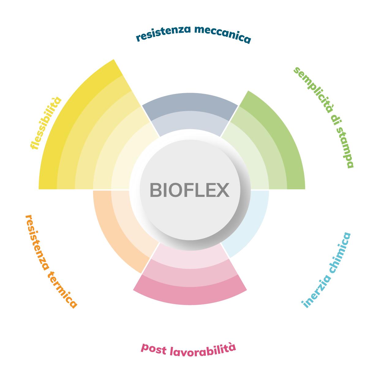 FiloAlfa 1,75 mm PLA Bioflex filamento medicale flessibile, Bianco