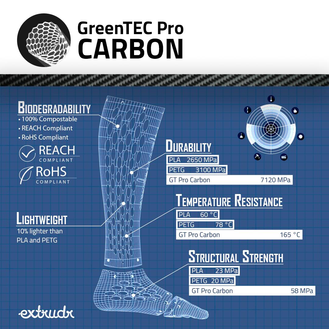 Extrudr 1,75 mm GreenTec Pro Carbon filamento con fibra di carbonio, Nero