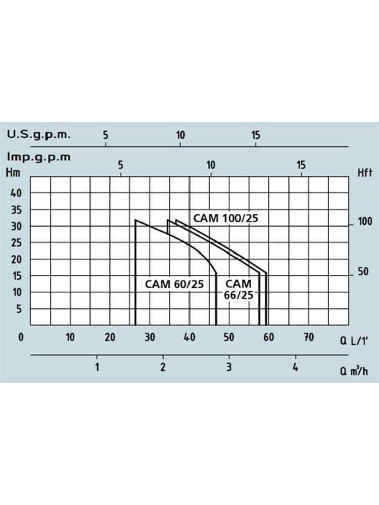 Speroni waterpumps Speroni / Bauger CAM 100/25