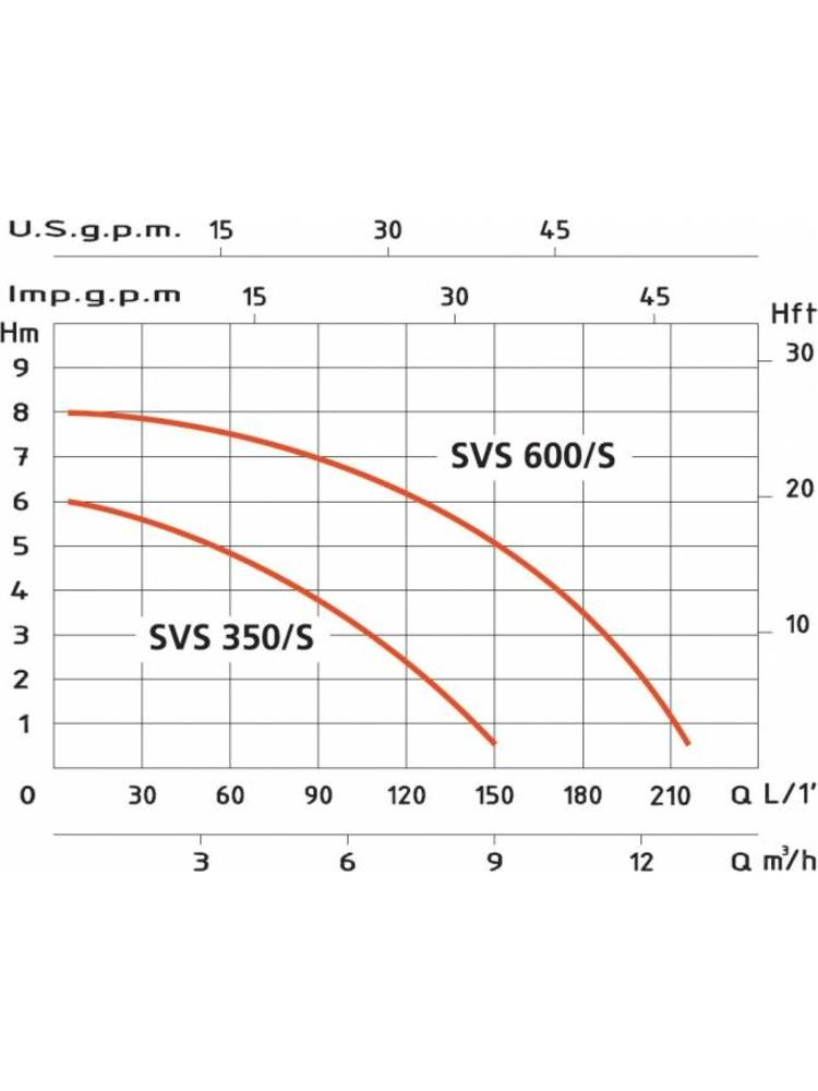 Euromatic water pumps SVS 350/S - met vlotter