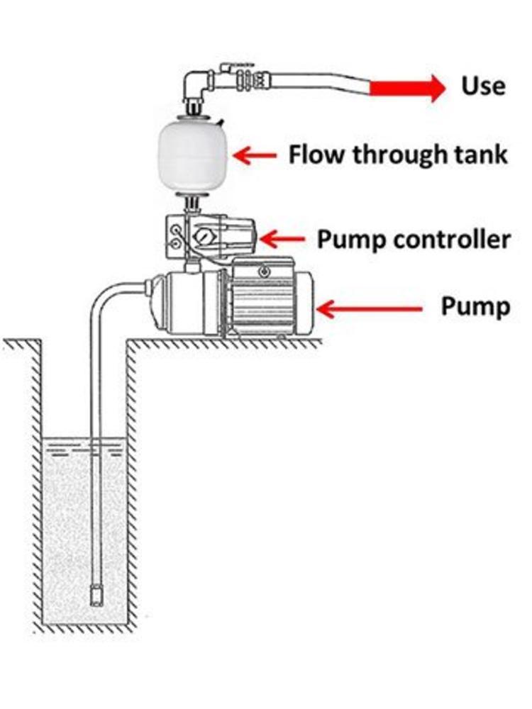 """Varem membraanvaten Varem Flovarem FV3 - 3 liter - 1""""F / 1""""M"""