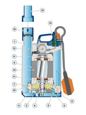 Pedrollo pumps Pedrollo pumps Top 4 - met vlotter - 19200 l/h - 1 pk