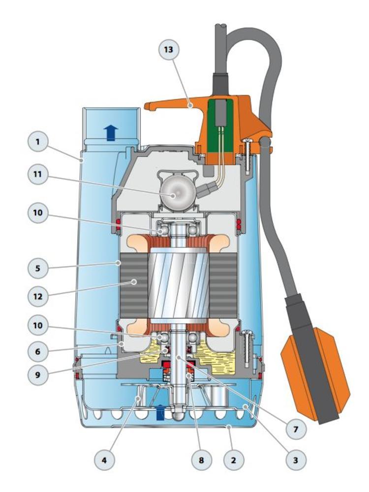 Pedrollo pumps Pedrollo pumps RXm 2 - zonder vlotter - 13200 l/h - 0,5 pk