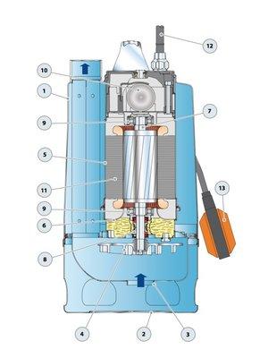Pedrollo pumps Pedrollo pumps RXm 5/40 Vortex - met vlotter - 22800 l/h - 1,5 pk