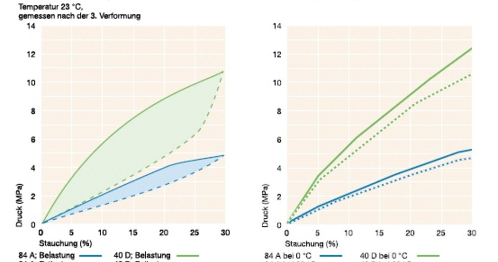 Leistungsstark Vulkollan – niedrige Energieverluste beim Verformen und hohe Thermostabilität