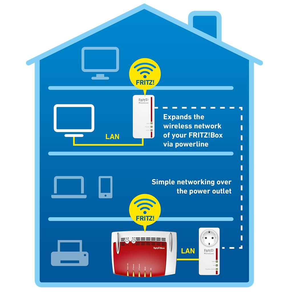 wei/ß WLAN-Access Point, 1,200 MBit//s, deutschsprachige Version N Router /& Fritz Powerline 1260E//1220E WLAN Set AVM FRITZ!Box 6590 Cable WLAN AC