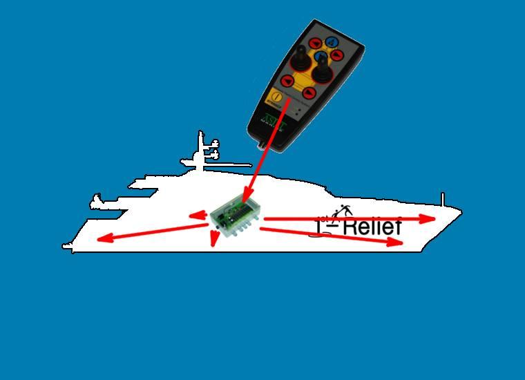 Astel Drahtloses Yacht Control System MYW868BCP (Motorensteuerung, Ankerwinde, Strahlruder)