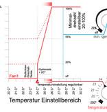 GSE - Temperatur & Drehzahl Controller