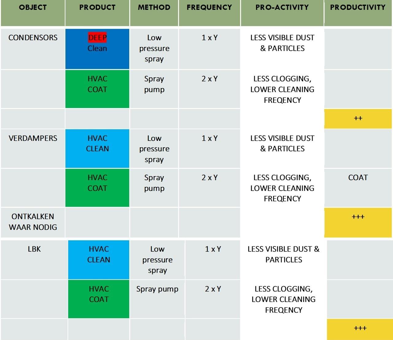 HVAC Tabel 1