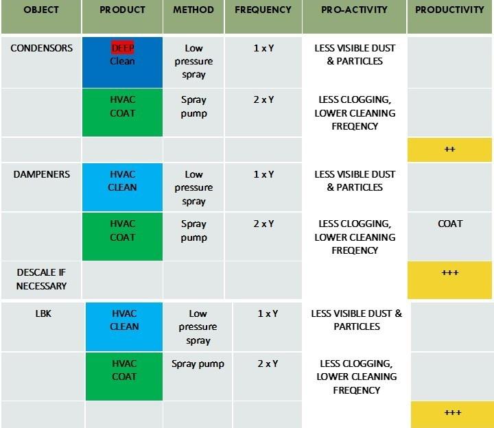 HVAC Tabel 1 EN