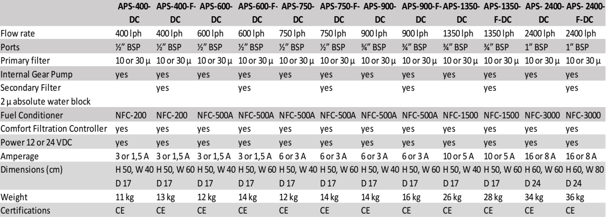Njord DC systems specs