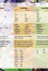Language chart Spanish A2/B1