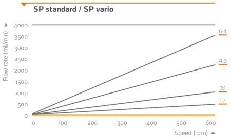 Heidolph Heidolph SP standard (SWS 1,6 mm) Einkanalpumpenkopf