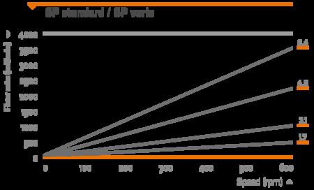 Heidolph Heidolph SP standard (wt 1.6 mm) Single-Channel Pump Head