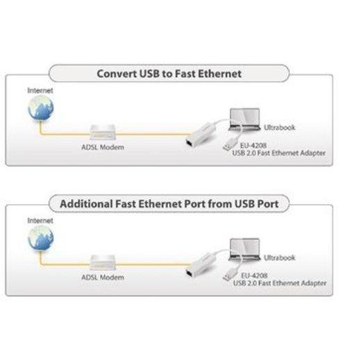 Edimax Netwerk USB-Adapter 10/100 Mbit