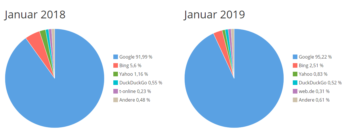Statistik Suchmaschinen Januar 2018 und Januar 2019
