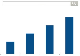 SEM-Pakete   SEA, SEM, Suchmaschinenmarketing