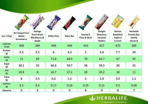 Herbalife Protein Riegel Vorteilspack