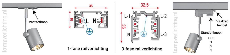 Kenmerken 1-fase railverlichting en 3-fase railverlichting