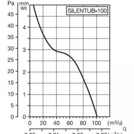 Soler & Palau S&P Inschuif buisventilator SILENTUB - Ø100mm
