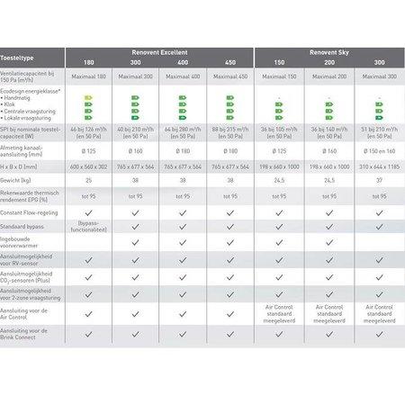 Brink Brink WTW Renovent Excellent 300 Plus Perilex - L 2b/2o