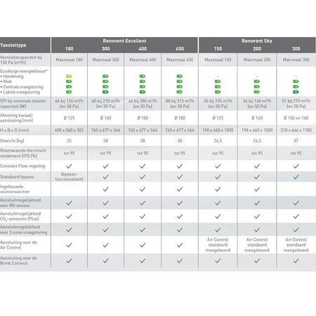 Brink Brink WTW Renovent Excellent 300 Plus Perilex - R 3b/1o