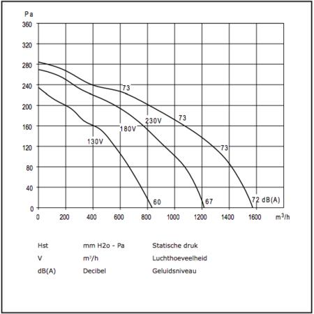 CHAYSOL Centifugaal ventilator (7/7 CM/AL) 147W/4P - 1000m3/h