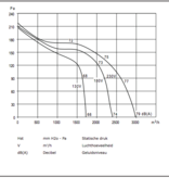 CHAYSOL Centifugaal ventilator (9/9 CM/AL) 245W/6P - 2400m3/h