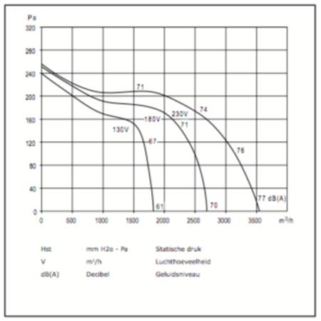 CHAYSOL Centifugaal ventilator (10/10 CM/AL) 245W/6P - 2800m3/h
