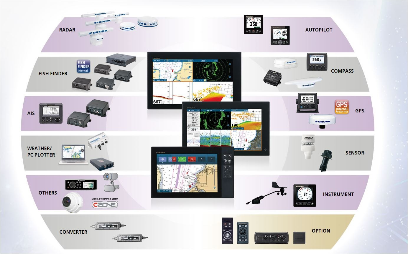 FURUNO NAVnetTZtouch3 New  Boat Navigation System